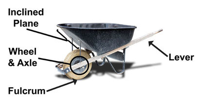 wheelbarrow representing complex and simple machines