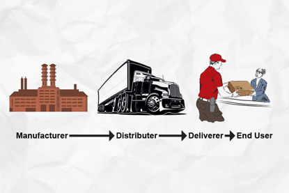 example of supply chain