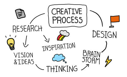 graphic of creative process