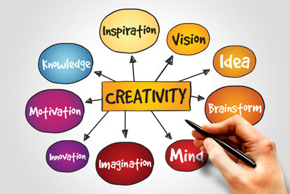 creativity word map