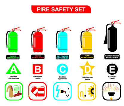 fire extinguishers by classes